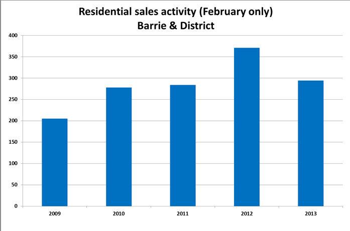 Barrie sales activity Feb 2013