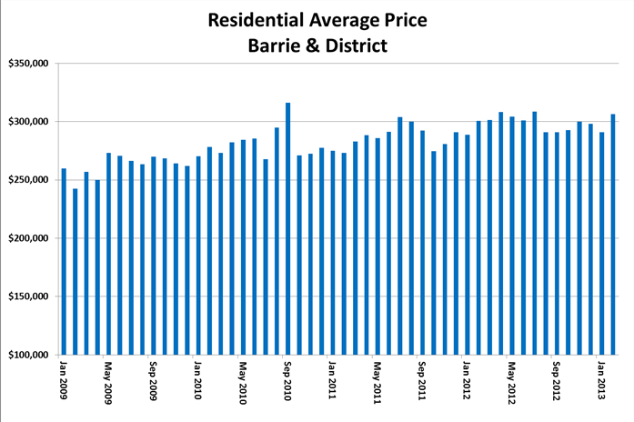Barrie Avg Price Feb 2013
