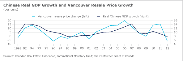 Vancouver's real estate market mirrors Chinese economy