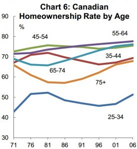 age homebuying demographics in Canada
