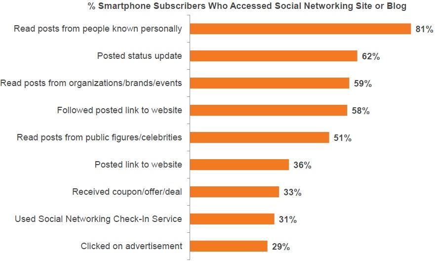 social media usage1