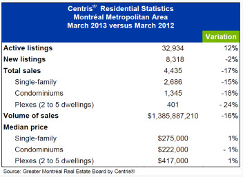 Montreal Prices March 2013