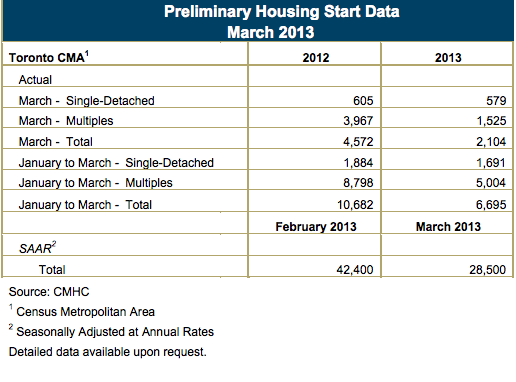 Housing Starts Toronto March 2013 CMHC