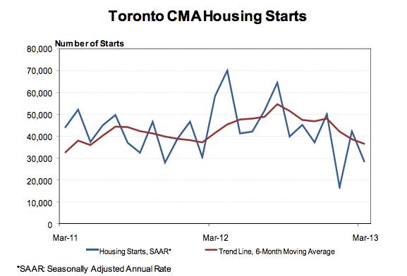 Long term average Housing Starts CMHC Toronto