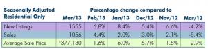 Hamilton seasonally adjust stats