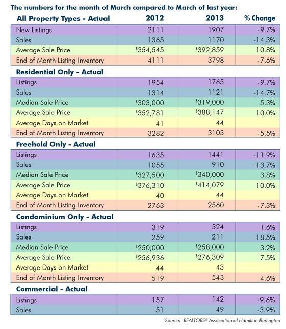 Hamilton March 2013 stats