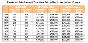 KWAR Price and Total Units Sold