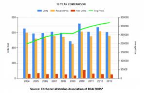 KWAR 10 year average