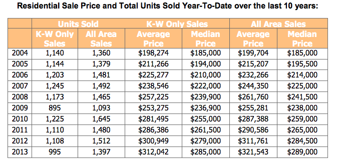 Prices and units sold year-to-date KWAR
