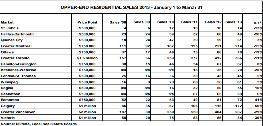 ReMax Luxury Home Sales Q1