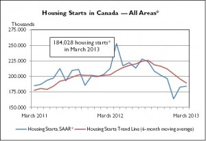 housing starts CMHC-1