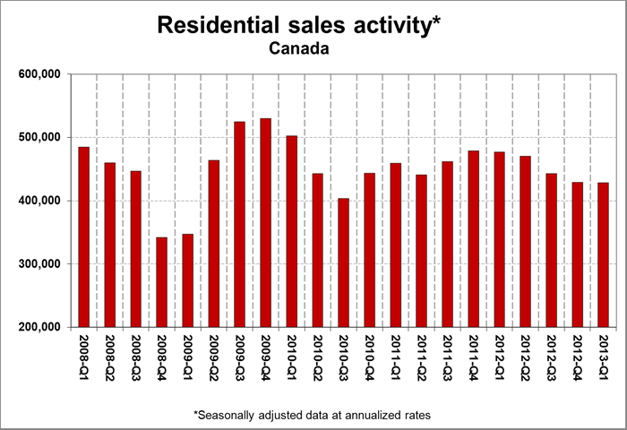 Crea Residential Sales Activity