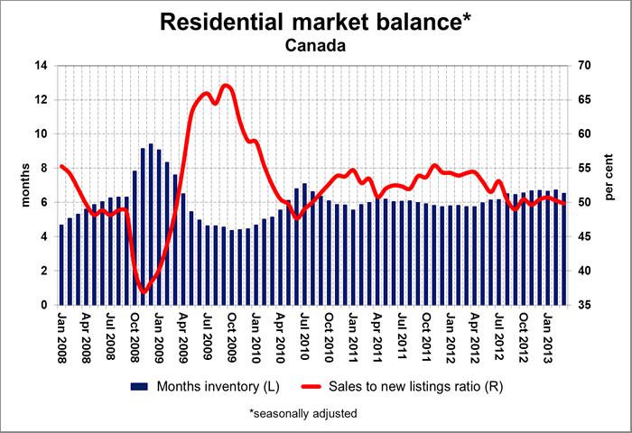 CREA Residential Market Balance