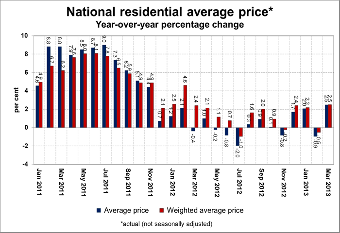 CREA residential average price