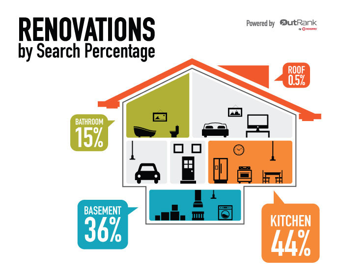 Why Most Renovations Start In The Kitchen