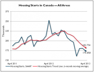 Housing Starts in Canada AprilHousing Starts in Canada April