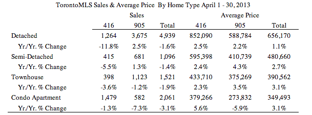 TREB Sales April 2013