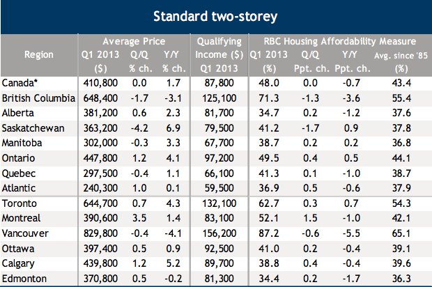 RBC Affordability Index Q1 2013