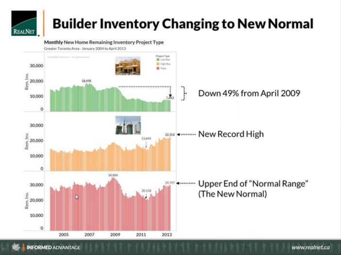 Realnet Builder Inventory