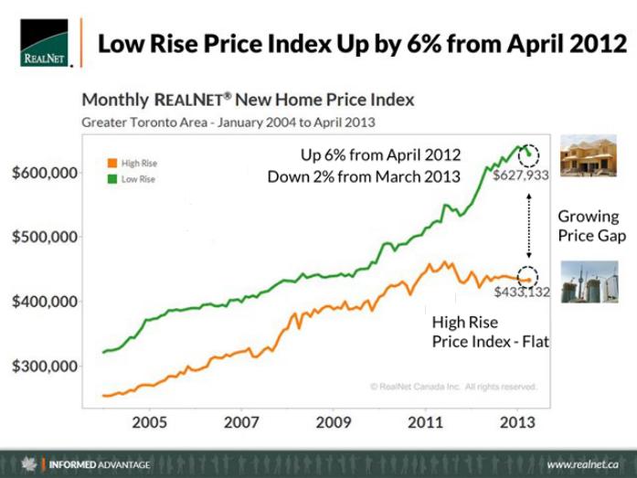 Realnet Price 2013