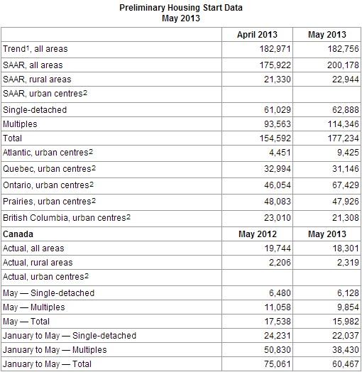Canada housing starts may 2013
