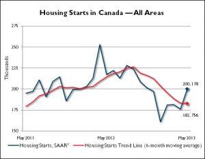 Housing Starts May 2013 CMHC
