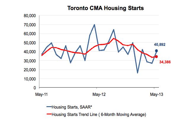 CMHC 2013 May Toronto starts