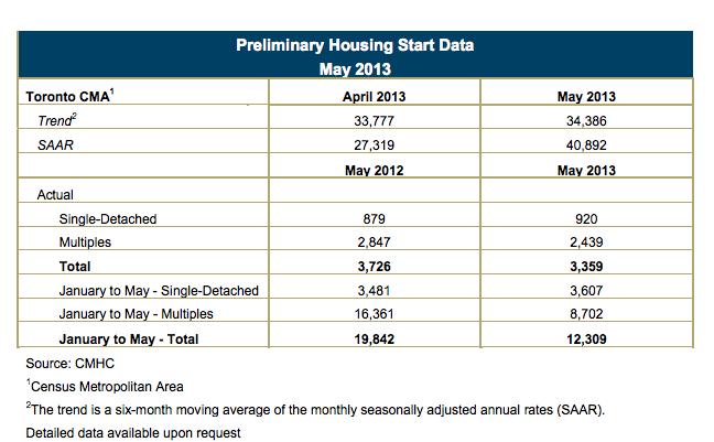 CMHC Toronto housing starts May