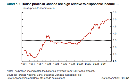 Bank of Canada household income