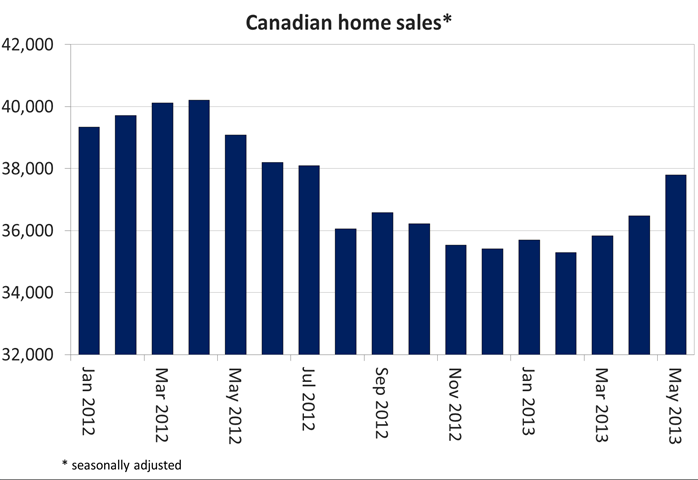 CREA Home Sales 2013