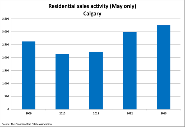 calgary residential sales activity