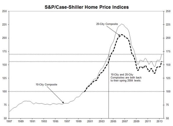 Case-Shiller july 30