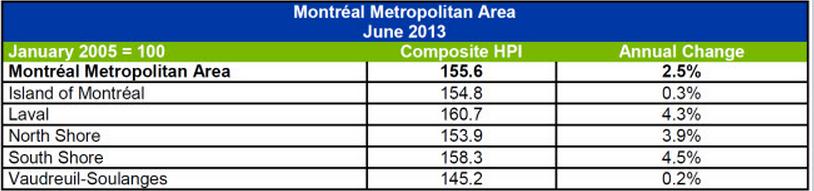 Montreal June 2013