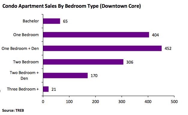 Condo Sales Toronto q2