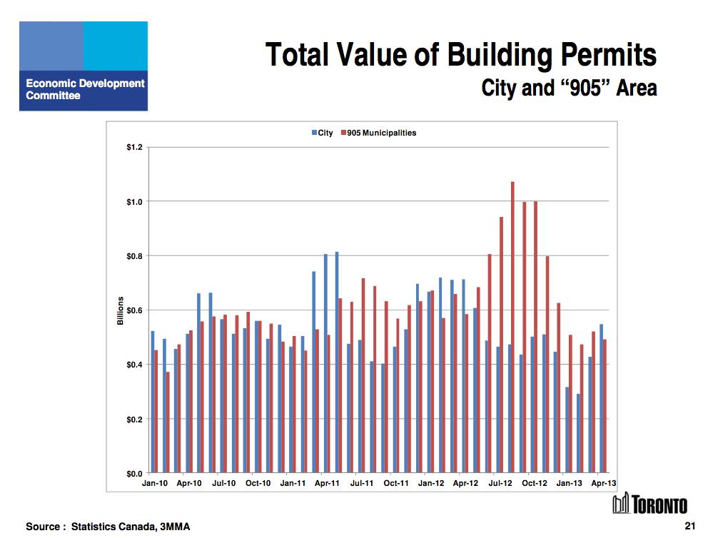 Building permits Toronto 905