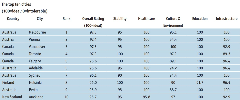 global liveability ranking 2018 full list