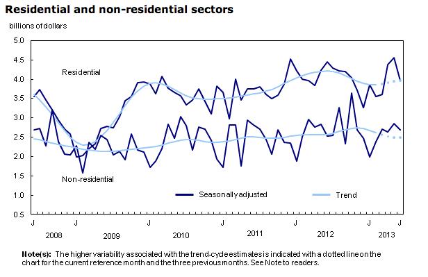 Statistics Canada building permits