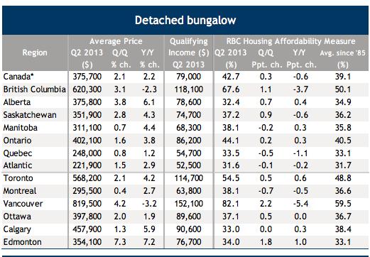 RBC housing affordabilit