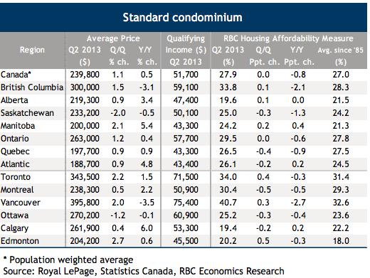 RBC Affordability Condos