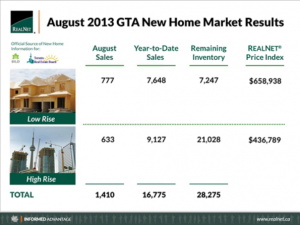 August 2013 New Home Sales
