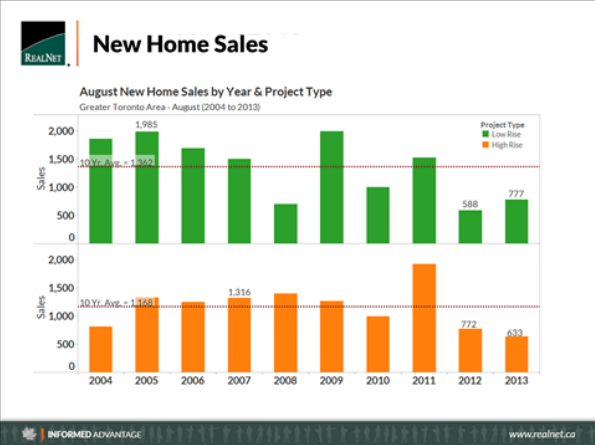 New Home Sales Realnet August