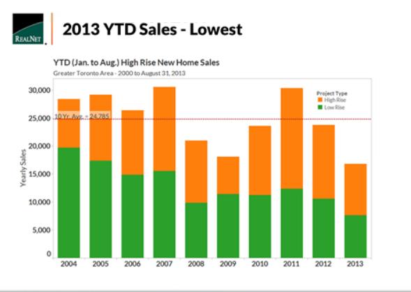 GTA home sales August