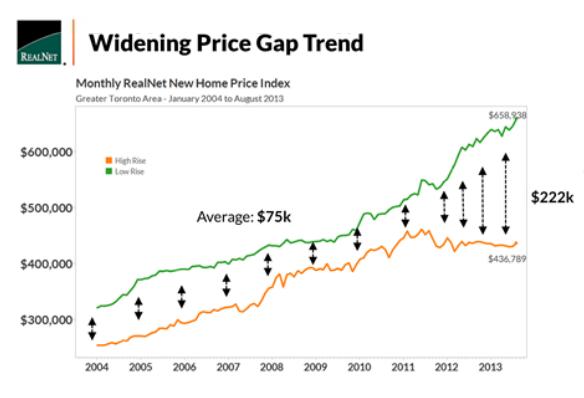 house condo price gap GTA