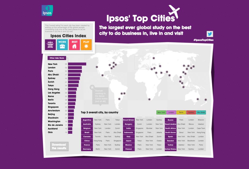 Ipsos' top cities