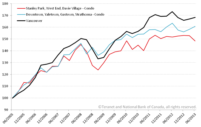 Vancouver condo price index Teranet