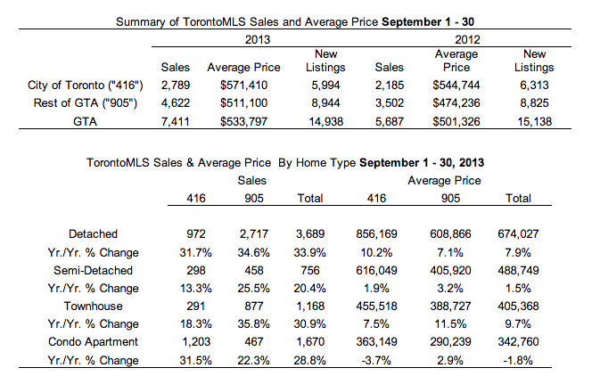 TREB September 2013 numbers