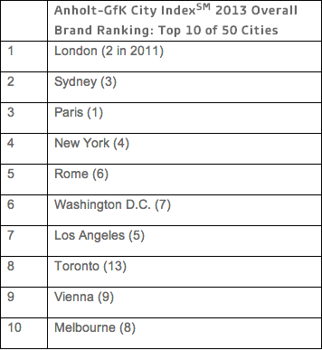 Top cities by brand