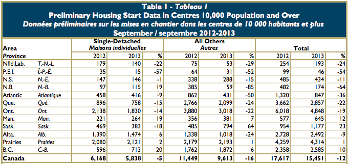 CMHC Actual starts September