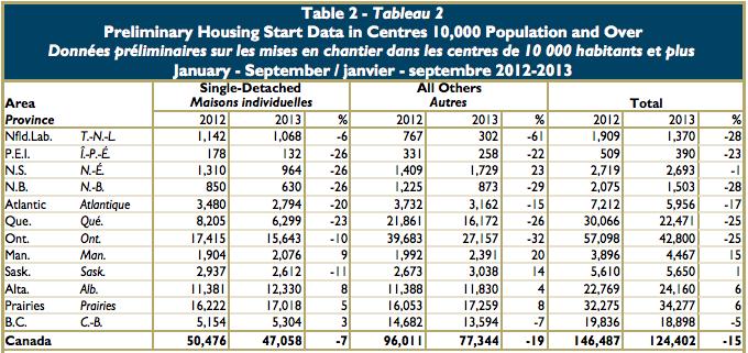 CMHC Housing Starts Sept