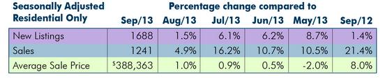 HAMILTON sales average 2013